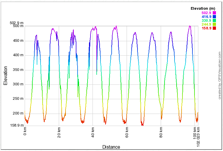 GPS elevation profile flight tracking